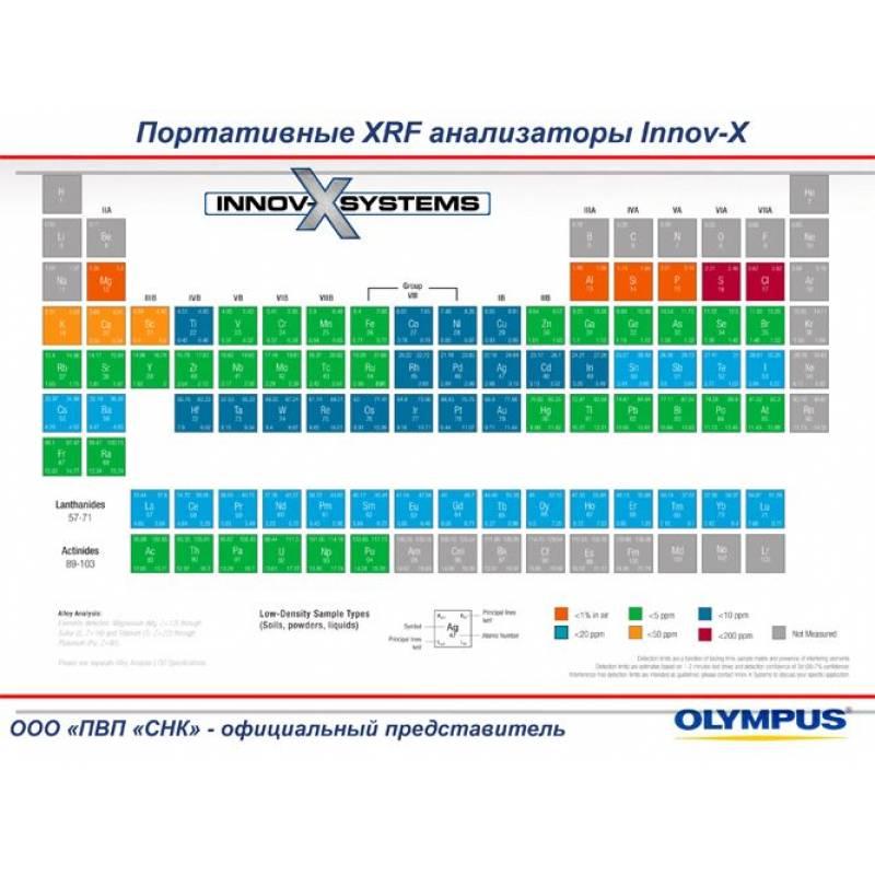Olympus DELTA Professional портативный анализатор металлов и сплавов - фото 6