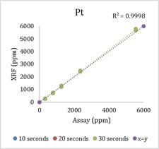 показание спектрометра по платине в автомобильных катализаторе