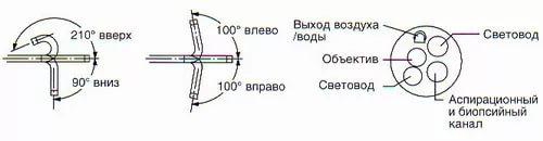схема фиброскопа Olympus