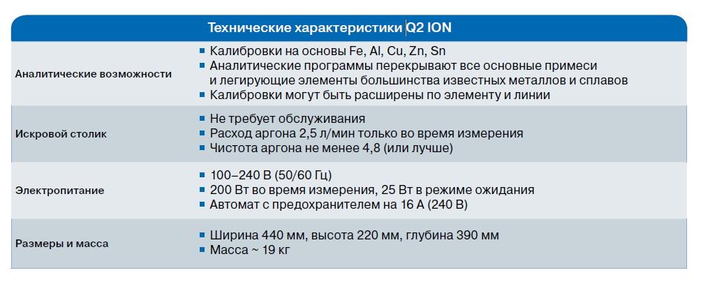 Технические характеристики Q2 Ion