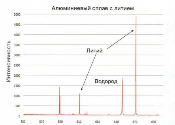 Анализ с определением углерода Laser-Z 500